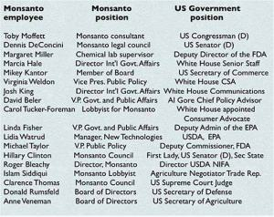 MonsantoandUSGovernment.