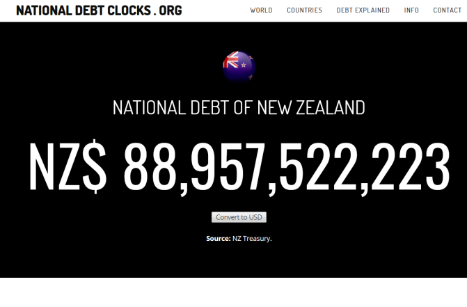 NZ's current debt count is EIGHTY EIGHT BILLION dollars & climbing $135 per second Kiwis