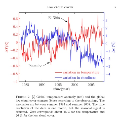 Climate change hoax COLLAPSES as new science finds human activity has virtually zero impact on global temperatures Chart-low-cloud-cover-600