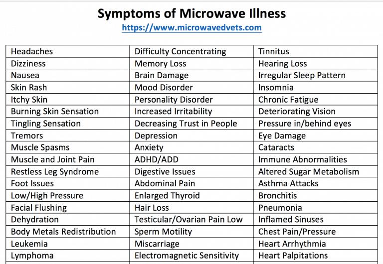 Symptoms-Microwave-Illness