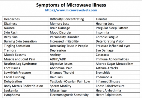 Symptoms-Microwave-Illness