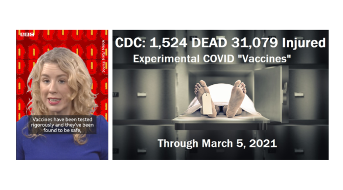 "BBC: ""[COVID] vaccines have been tested rigourously & found to be safe"" … CDC: ""15,24 dead & 31,079 injured"" reported post vaccine"